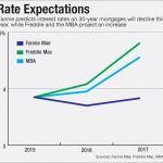 Long Term Interest Rate View – Opposing Views