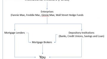 The Mortgage Money Pool