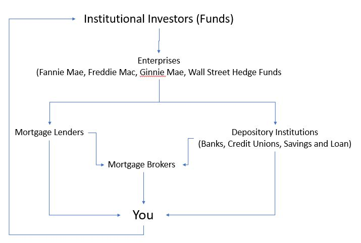 Mortgage money begins with institutional investors